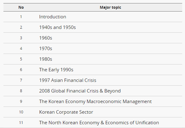 schedule  Major topic: 1. Introduction  2. 1940s and 1950s  3. 1960s  4. 1970s  5. 1980s  6. The Early 1990s  7. 1997 Asian Financial Crisis  8. 2008 Global Financial Crisis & Beyond                                         9. The Korean Economy Macroeconomic Management                                         10. Korean Corporate Sector                                         11. The North Korean Economy & Economics of Unification                                        <span id=